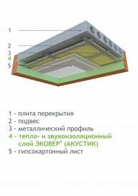 Тепло- и звукоизоляция потолков