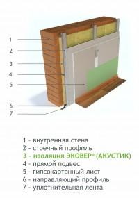 Тепло- и звукоизоляция внутренних стен