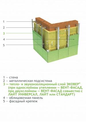 Тепло- и звукоизоляция в фасадных системах с воздушным зазором