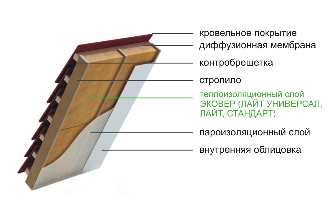 Epaisseur isolation thermique toiture terrasse rt 2012 for Prix m2 construction maison rt 2012