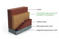 Устройство изоляции в трехслойной слоистой кладке